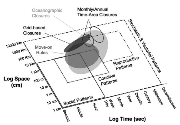 Fig. 2. Spatiotemporal scales of Hutchinson's five patterns and fishery management measures. Traditional spatiotemporal fisheries management measures (i.e., monthly and annual time–area closures) can only address reproductive and some vectorial patterns at appropriate scales. However, dynamic management measures (i.e., closures based on oceanography, grid-based hotspot closures, and real-time closures based on move-on rules) should be able to address social and coactive patterns as well as some vectorial and reproductive patterns.