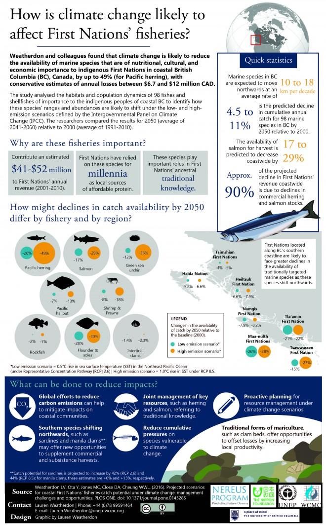 Weatherdon_et_al_2016_Infographic