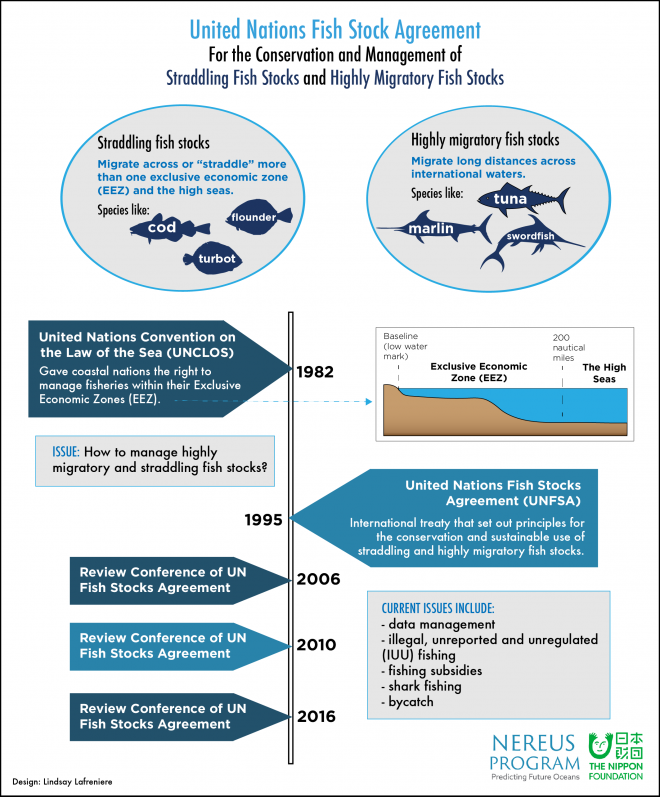 UN Fish Stocks Agreement-Managing straddling and highly migratory fish stocks