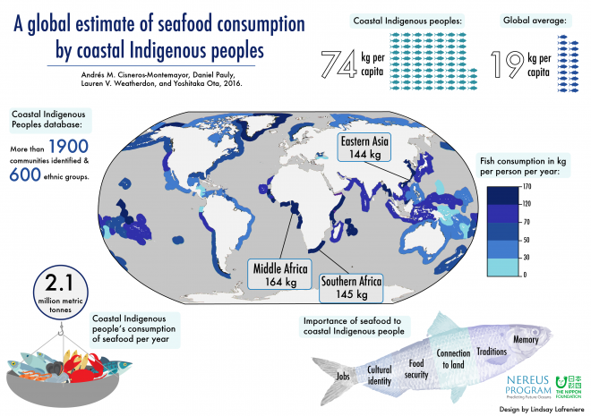A global estimate of seafood consumption by coastal Indigenous peoples infographic