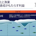 パリ協定で掲げた気温上昇1.5度目標を達成すれば、年間600万トンの漁獲が可能となる