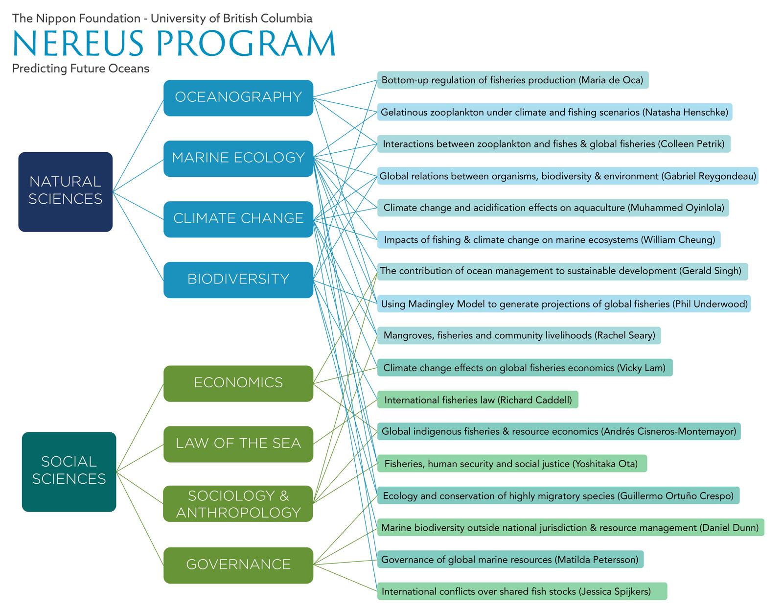 nereus-research-network-sept-2016