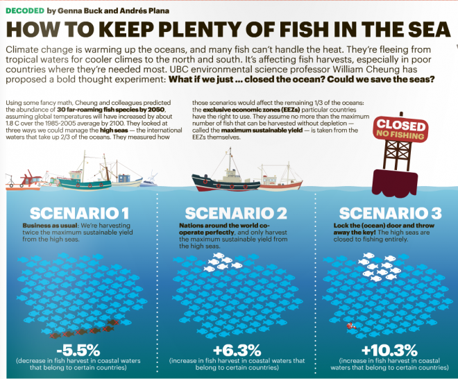Metro science infographic high seas management