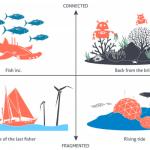 急進的な未来の海:SFプロトタイピングを使用したシナリオ構築